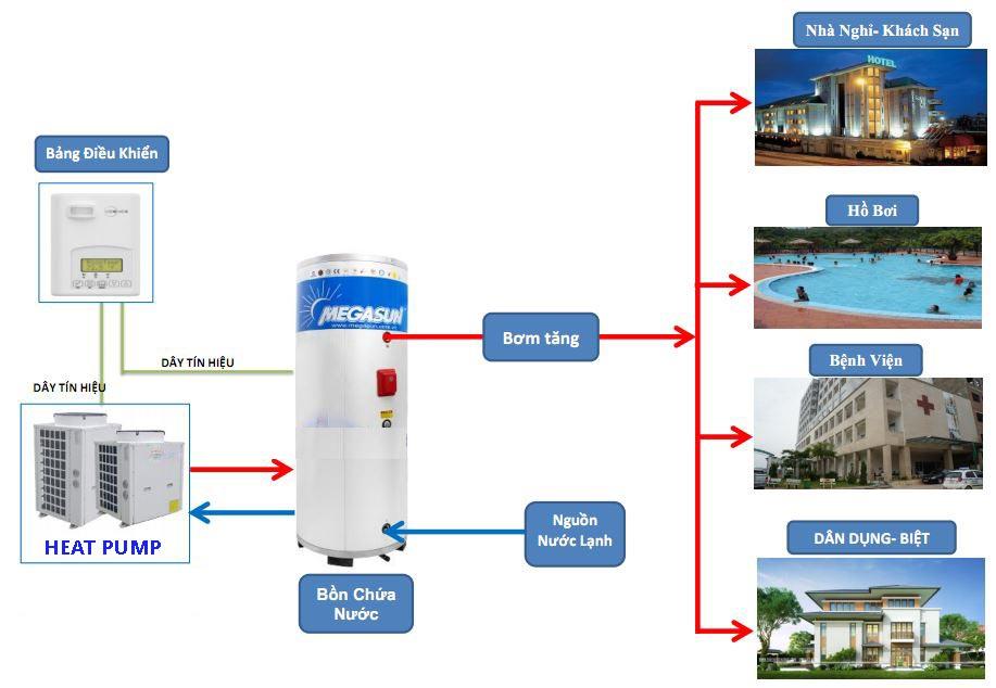 Lắp đặt thống nước nóng trung tâm Heat Pump