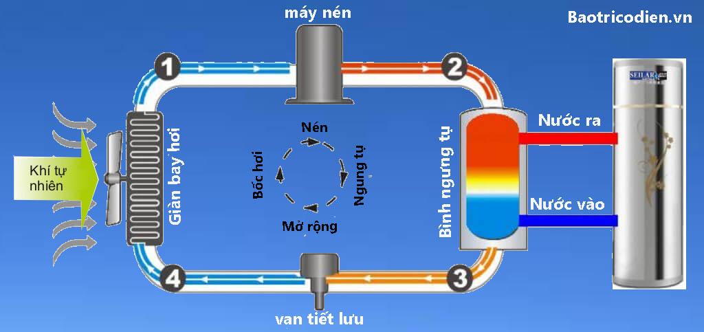 nguyên lý của hệ thống nước nóng trung tâm heat pump