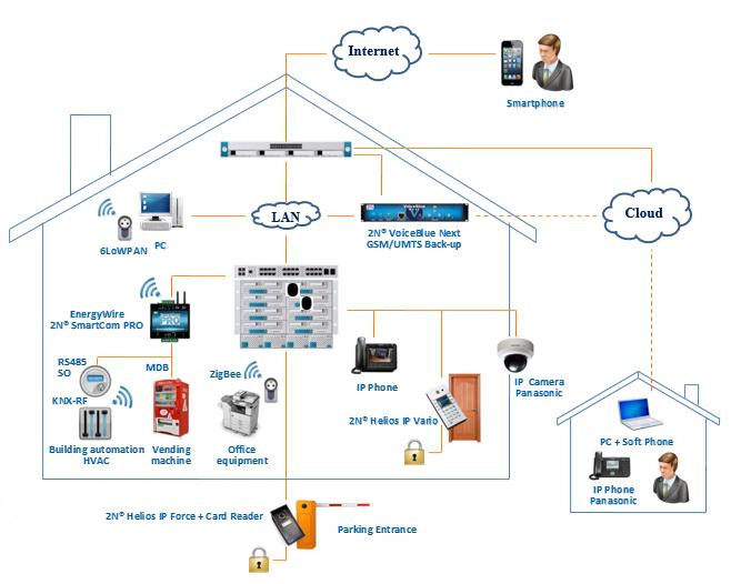 Hệ thống camera giám sát hoạt động văn phòng