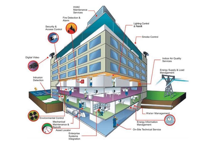 Hệ thống điện nhẹ là gì