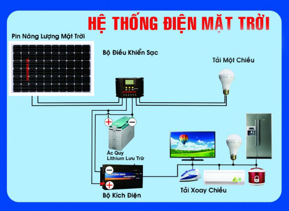 he-thong-dien-mat-troi