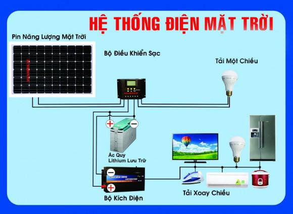 Báo giá lắp đặt hệ thống điện năng lượng mặt trời hộ gia đình