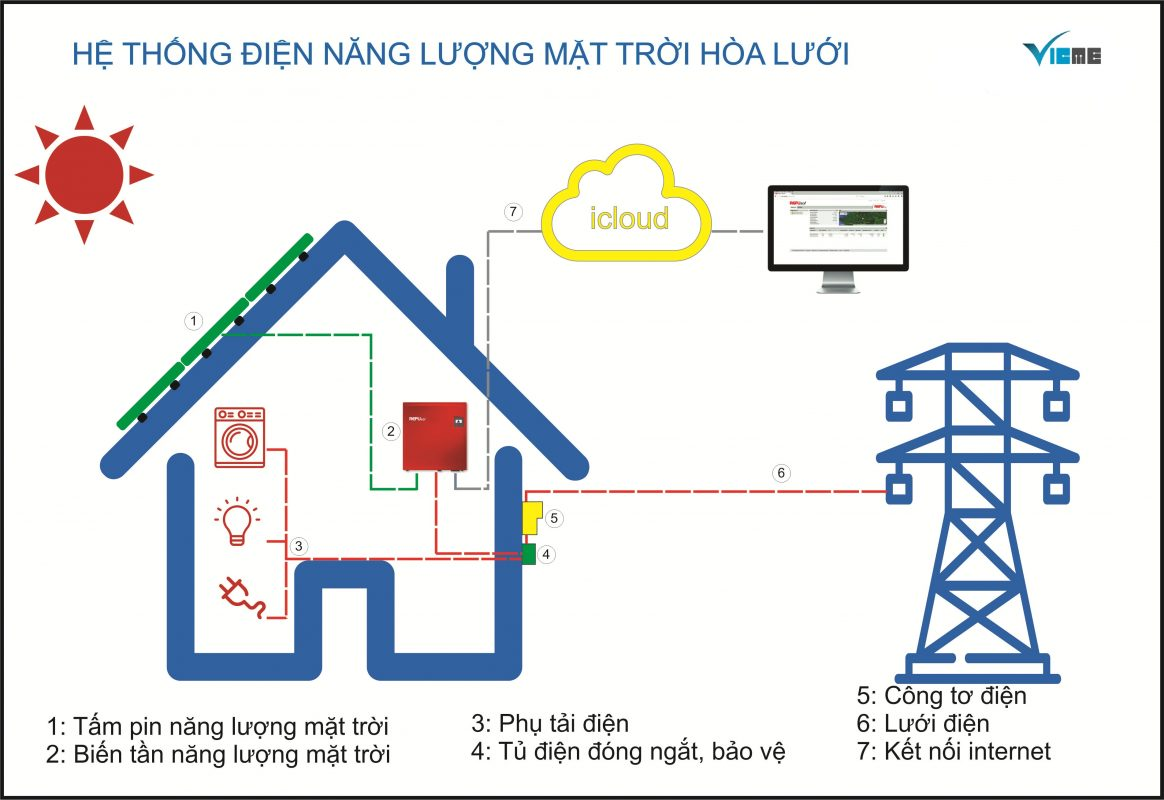 he-thong-dien-nang-luong-mat-troi-hoa-luoi