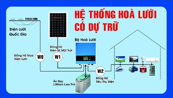 so-do-he-thong-dung-ac-quy-luu-tru-dien