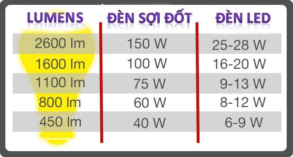 so sánh quang thông của các loại đèn